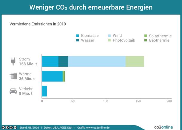 Im Bereich Strom werden jährlich 138 Millionen Tonnen CO2 durch erneuerbare Energien vermiedenen. Im Bereich Wärme sind es 34 Millionen Tonnen CO2 und im Bereich Verkehr sind es 7 Millionen Tonnen CO2.