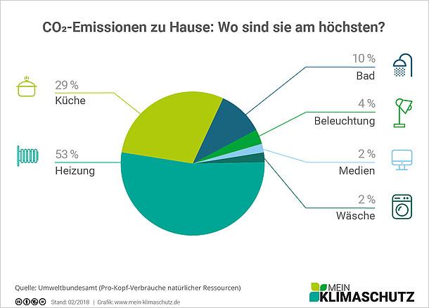 CO2-Emissionen zu Hause - Wo sind sie am höchsten?