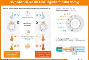 So bedienen Sie Ihr Heizungsthermostat richtig: Es wird nicht schneller warm, wenn das Thermostat voll aufgedreht. Mit dem Thermostat wird die Wunschtemperatur eingestellt.