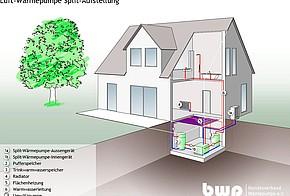 Luftwärmepumpe Splitgerät