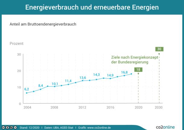 Der Anteil erneuerbarer Energien am Bruttoenergieverbrauch steigt seit 2014 von 6,4 Prozent auf 14,8 Prozent im Jahr 2014. Das Ziel der Bundesregierung sind 18 Prozent bis 2020.
