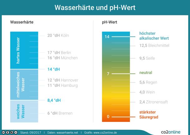 Wasserhärte und ph-Wert
