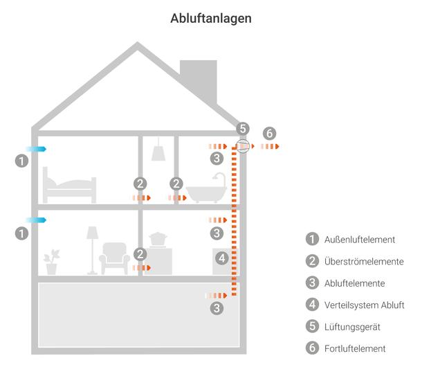 Bei einer Abluftanalge sorgt ein Ventilator für Unterdruck im Raum und führt so Abluft durch Auslässe in der Hauswand nach draußen.