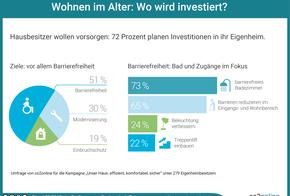 """Ergebnisse der Umfrage """"Wohnen im Alter: Wo wird investiert?"""": 51 % Barrierefreiheit; 30 % Modernisierung; 19 % Einbruchschutz"""