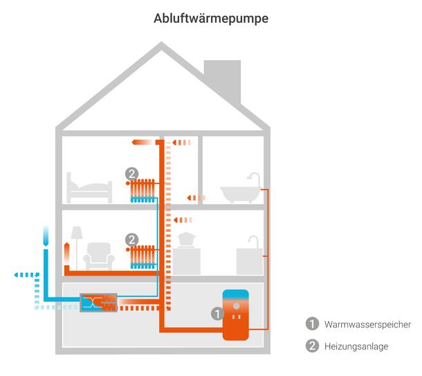 Infografik zu Ablufwärmepumpe: Eine Lüftungsanlage mit Abwärmepumpe vereint als Kompaktgerät Heizung, Brauchwasserspeicher und vollständige Lüftungsanlage für die kontrollierte Wohnraumlüftung.