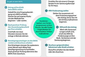 Die Infografik zeigt die Antragstellung bei der BEG