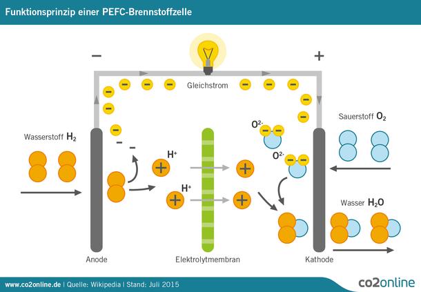 Protonenaustauschmembran-Brennstoffzelle, PEMFC (für Proton Exchange Membrane Fuel Cell) werden auch PEFC-Brennstoffzellen genannt.