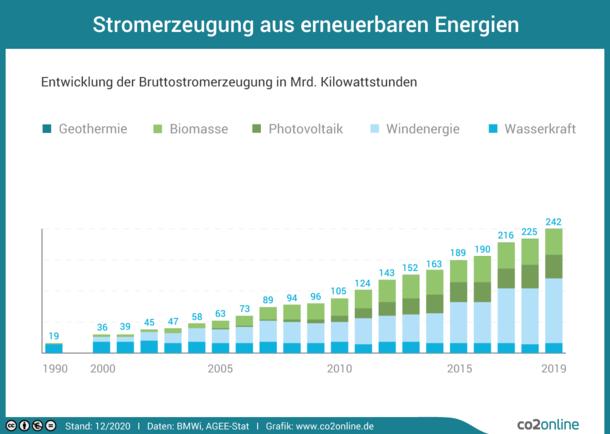 Die Stromerzeugung durch erneuerbare Energien steigt seit 1990 mit rund 19 Milliarden Kilowattstunden auf rund 218 Milliarden Kilowattstunden im Jahr 2017.