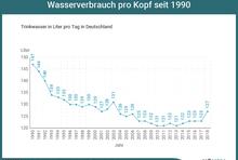 Wassersparen-Infografik: Wasserverbrauch seit 1990.