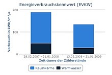 Was hat die Modernisierung gebracht? Vergleich des Energieverbrauchskennwerts