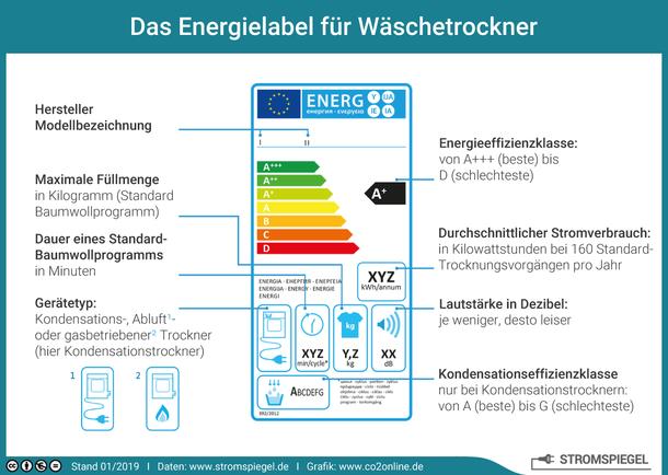 Das Energielabel für Wäschetrockner mit Energieeffizienzklasse und Stromverbrauch.