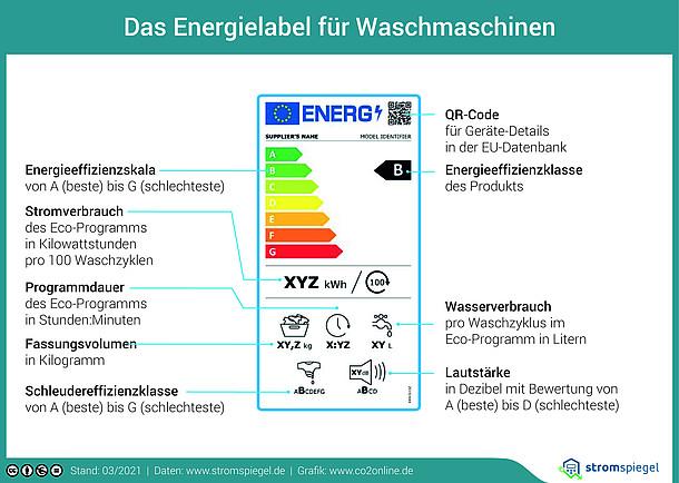 Das Energielabel für Waschmaschinen mit Energieeffizienzklasse und Stromverbrauch.
