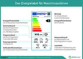 Stromverbrauch von Trockner & Waschmaschine | co2online