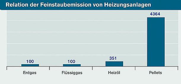 Emissionen Feinstaub Flüssiggas Heizöl Erdgas Pellets