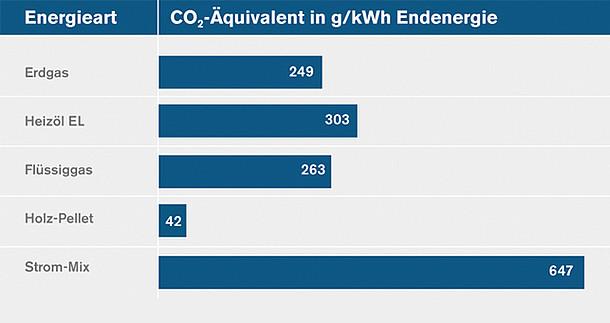 CO2 Ausstoß der verschiedenen Energieträger