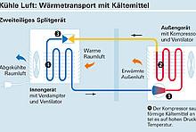Infografik von Stiftung Warentest: So funktioniert ein Klimagerät