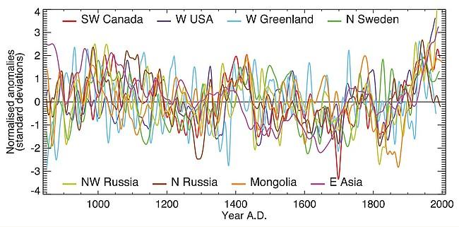 Diagramm mit Abweichungen von regionalen Durchschnittstemperatur über 1000 Jahre: Höchstwerte ab etwa 1970