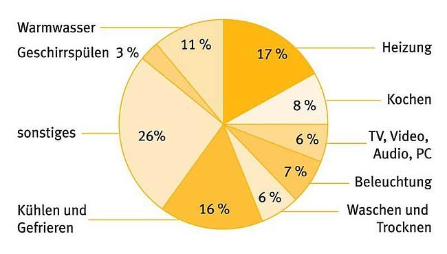 Übersicht über prozentualen Stromverbrauch nach Bereichen in einem deutschen Durchschnittshaushalt. Datenquelle: VDEW. Darstellung: co2online gGmbH, Pendos CO2-Zähler
