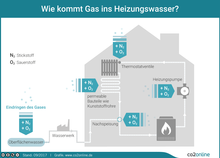 Wie kommt Gas ins Heizungswasser?