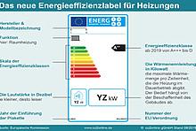 Das Heizungslabel der Europäischen Kommission als Infografik
