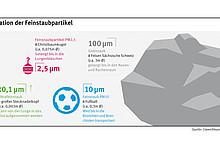 Infografik zeigt die unterschiedlich großen Staubpartikel.