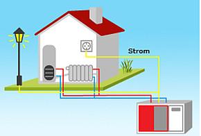 Mini-Blockheizkraftwerk (schematische Darstellung)
