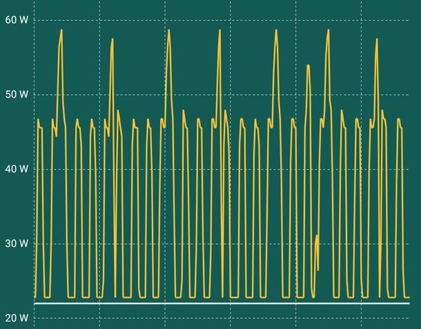 Graphische Darstellung des Stromverbrauchs eines Kühlschranks