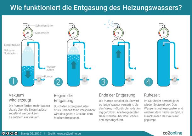 Wie funktioniert die Entgasung des Heizungswassers? Vakuum wird erzeugt. Beginn der Entgasung. Ende der Entgasung. Ruhezeit.