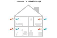 Bei dezentralen Lüftungssystemen werden in den betreffenden Räumen (mehrere) Luftdurchlässe in den Außenwänden installiert.