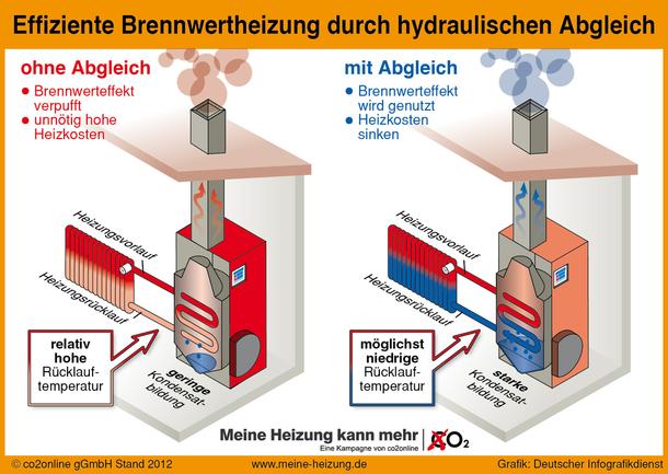 Brennwertkessel optimieren mit dem hydraulischen Abgleich. Brennwerteffekt wird genutzt, Heizkosten sinken.