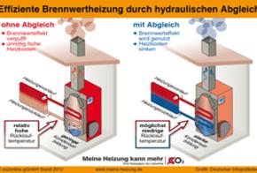 Infografik: Effiziente Brennwerttechnik durch hydraulischen Abgleich