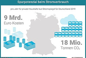 Das Sparpotenzial beim Stromverbrauch beträgt 9 Milliarden Euro Kosten und 18 Millionen Tonnen CO2 pro Jahr für private Haushalte laut Stromspiegel für Deutschland 2019