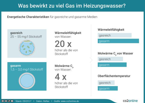 Was bewirkt Gas im Heizungswasser? Energetische Charakteristiken für gasreiche und gasarme Medien