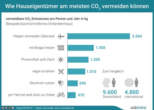 Wie Hauseigentümer am meisten CO2 vermeiden können – Balkendiagramm mit Beispielen in kg CO2 pro Person und Jahr: Fliegen vermeiden (Übersee): 3.560; mit Biogas heizen: 1.500; Photovoltaik aufs Dach: 1.200; vegan ernähren: 1.010; Ökostrom nutzen: 590; per Fahrrad statt Auto zur Arbeit: 470 – und zum Vergleich die Gesamtzahlen: 9.6000 in Deutschland, 4.800 international