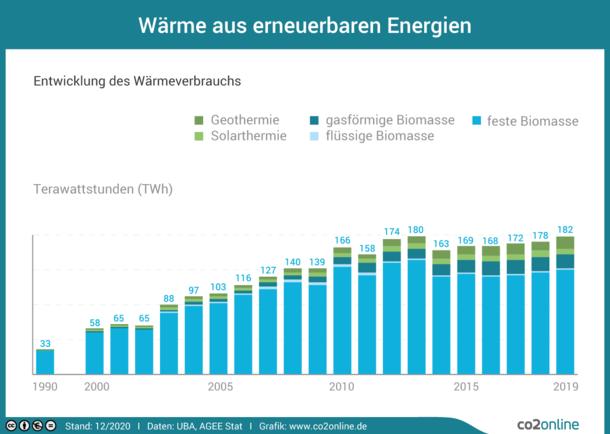 Der Wärmeverbrauch aus erneuerbaren Energien steigt seit 1990 mit 32,5 Terawattstunden bis 2010 auf 152,2 Terawattstunden. Dann stagniert der Wärmeverbrauch aus erneuerbaren Energien und liegt 2017 bei 162,2 Terwattstunden.