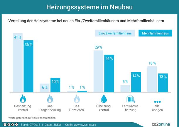 Verteilung der Heizsysteme bei Neubauten von Ein-/Zweifamilienhäusern und Mehrfamilienhäusern in Deutschland 2015