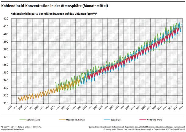 Liniendiagramm: steigende Kohlendioxid-Konzentration in der Atmosphäre (Monatsmittel von 1958 bis 2018)