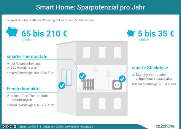 Smart Home: In einer durchschnittlichen Wohnung können mit smarten Thermostaten und Fensterkontakten 65 bis 355 Euro eingespart werden. Mit smarten Steckdosen können jährlich 5 bis 35 Euro eingespart werden.