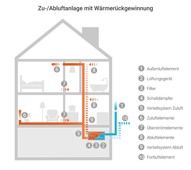 Infografik zur Zu-/Abluftanlage mit Wärmerückgewinnung: Komfortlüftung. . Ein Wärmetauscher in der Lüftungsanlage überträgt die Wärme der Abluft auf die einströmende Außenluft.