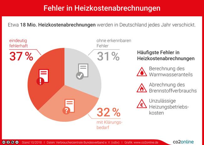 Etwa 18 Millionen Heizkostenabrechnungen werden in Deutschland jedes Jahr verschickt. 37 Prozent sind eindeutig fehlerhaft und 32 Prozent sind mit Klärungsbedarf. Die häufigsten Fehler: Berechnung des Warmwasseranteils, Abrechnung des Brennstoffverbrauchs und unzulässige Heizungsbetriebskosten.