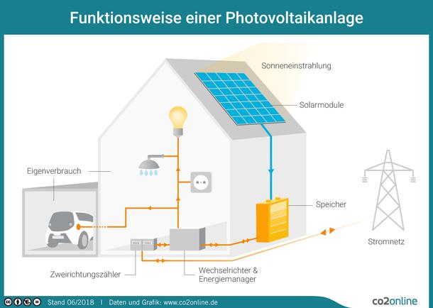 Infografik zur Photovoltaik: Zeichnung eines Hauses mit Solarmodulen, Speicher, Wechselrichter und Energiemanager, Zweirichtungszähler und Eigenverbrauchern wie Licht und Elektroauto; dazu ein Strommast und eine Stromleitung zum Haus