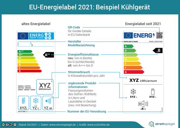 Das neue Energielabel, welches seit März 2021 gilt.