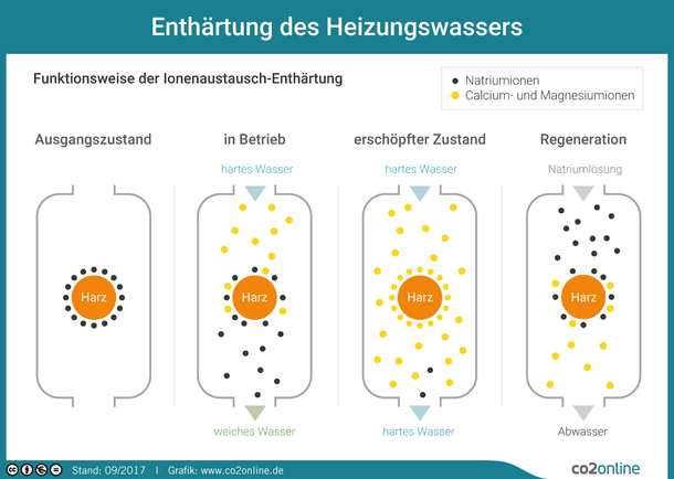 Enthärtung des Heizungswasser: Funktionsweise des Ionenaustausch-Enthärtung. Ausgangszustand. In Betrieb. Erschöpfter Zustand. Regeneration.