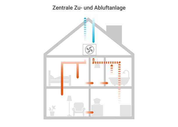 Wohnräumen, wie Wohn-, Schlaf und Kinderzimmern werden über die Lüftungssysteme kontinuierlich mit frischer Luft versorgt. Filter halten Pollen, Staub und Insekten draußen.