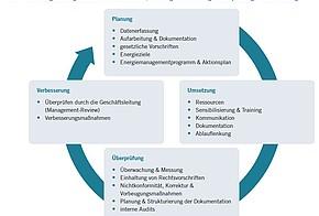 Kreislauf Energiemanagement