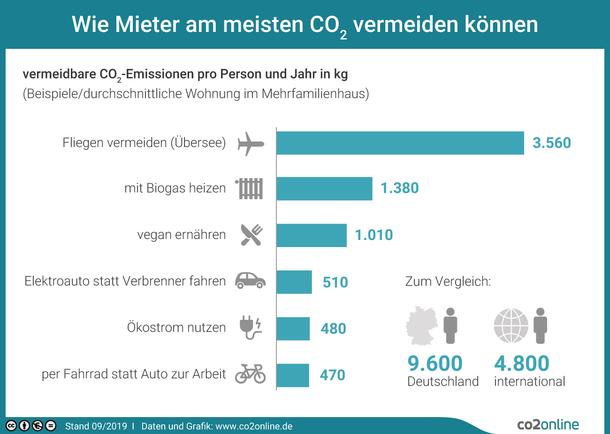Wie Mieter am meisten CO2 vermeiden können – Balkendiagramm mit Beispielen in kg CO2 pro Person und Jahr: Fliegen vermeiden (Übersee): 3.560; mit Biogas heizen: 1.380; vegan ernähren: 1.010; Ökostrom nutzen: 510; Elektroauto statt Verbrenner fahren: 480; per Fahrrad statt Auto zur Arbeit: 470 – und zum Vergleich die Gesamtzahlen: 9.6000 in Deutschland, 4.800 international