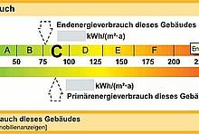 Energieausweis 2014 für Wohngebäude: Berechneter Energiebedarf des Gebäudes