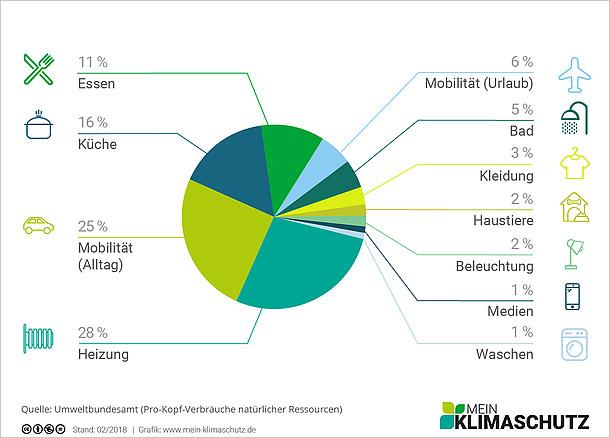 CO2-Emissionen - Wo fallen die meisten an?