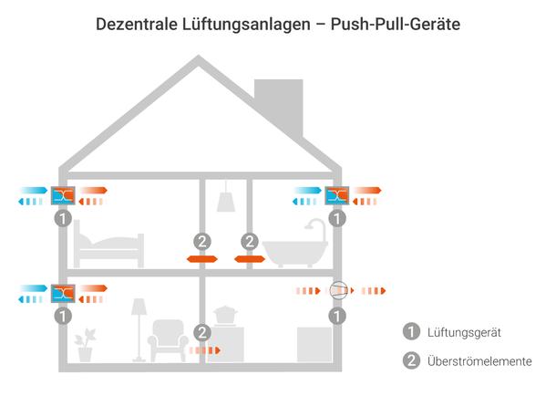 Infografik zu Dezentralen Lüftungsanlagen: Push-Pull-Geräte sind in der Außenwand montiert und saugen Luft durch einen Wärmetauscher in den Raum.