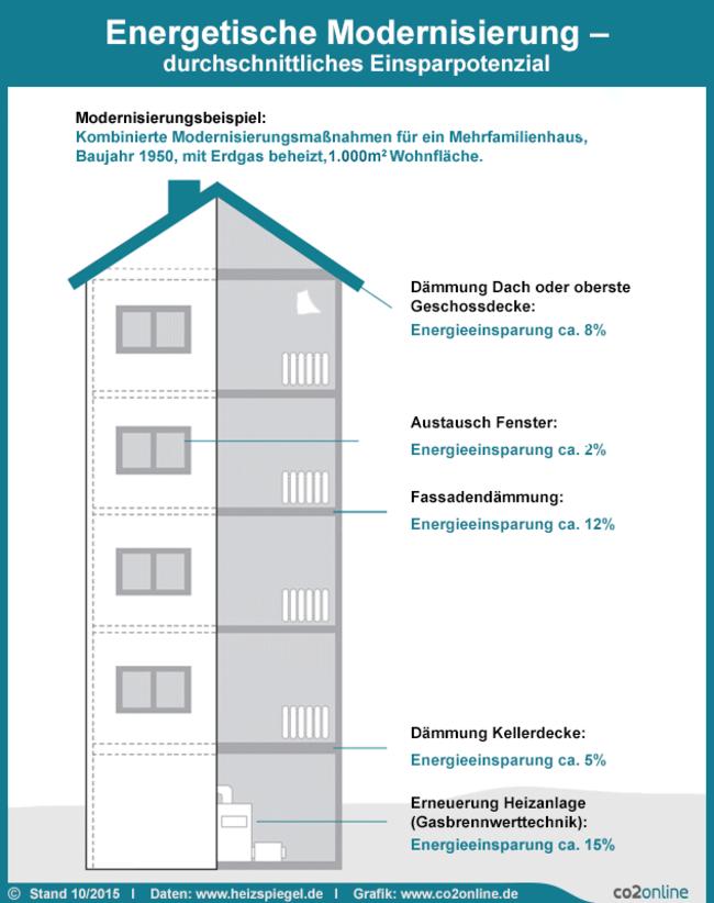 Infografik aus dem Heizspiegel 2015: Die wichtigsten Modernisierungsmaßnahmen und die durchschnittliche Einsparung im Mehrfamilienhaus.